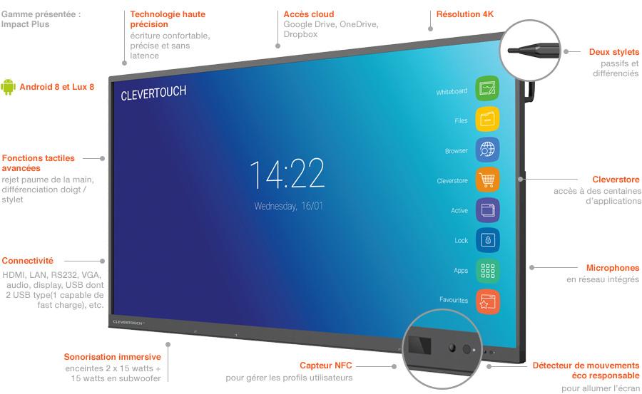 Clevertouch écran interactif