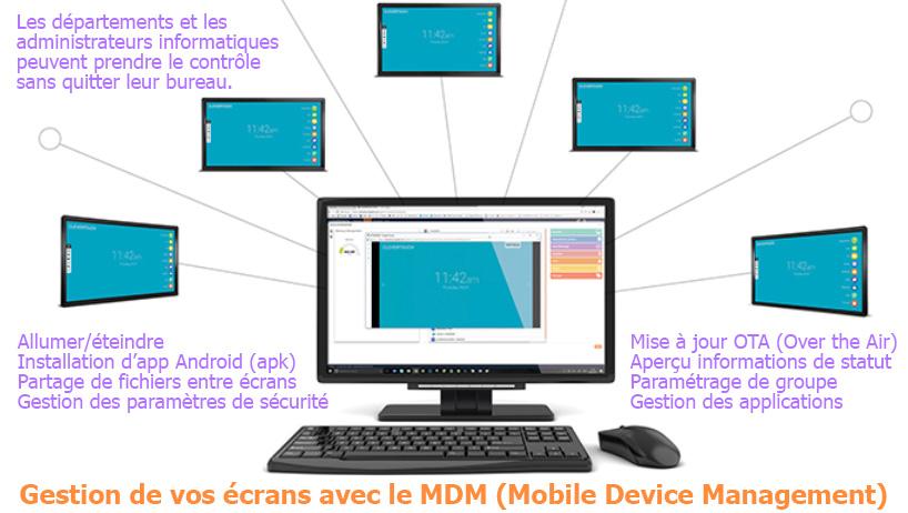 MDM Mobile Device Management écran interactif