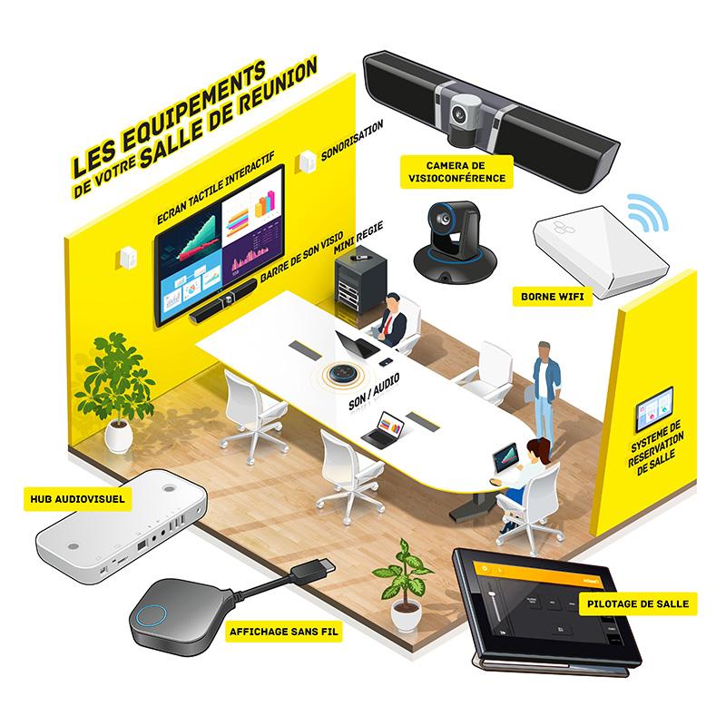 les équipements audiovisuels de la salle de réunion