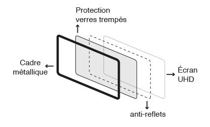 verre trempé robuste écran interactif