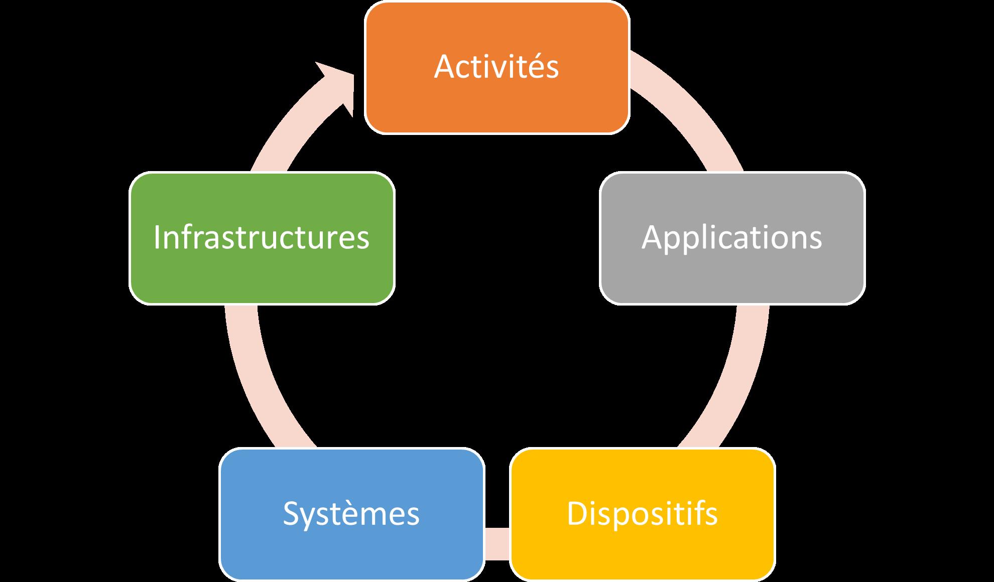 projets numériques dans les établissements sclolaires